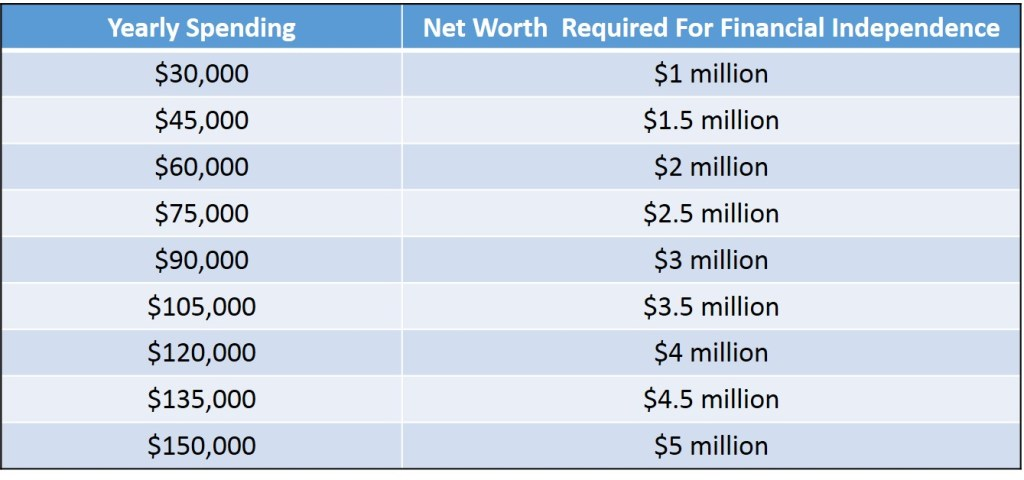 Net worth required for financial independence, based upon yearly spending