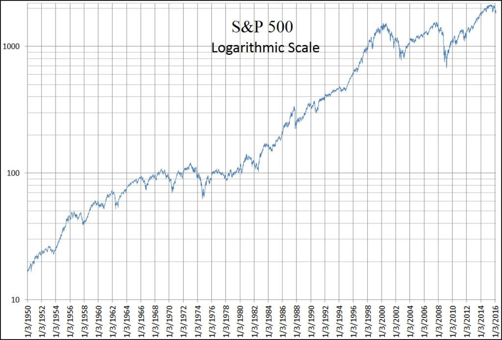 S&P 500 Logarithmic Scale