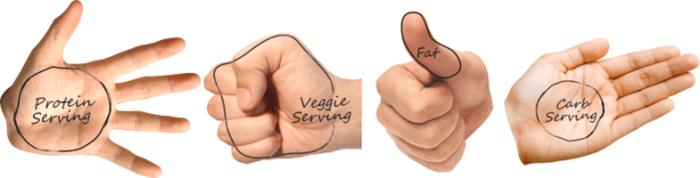 portion control servings