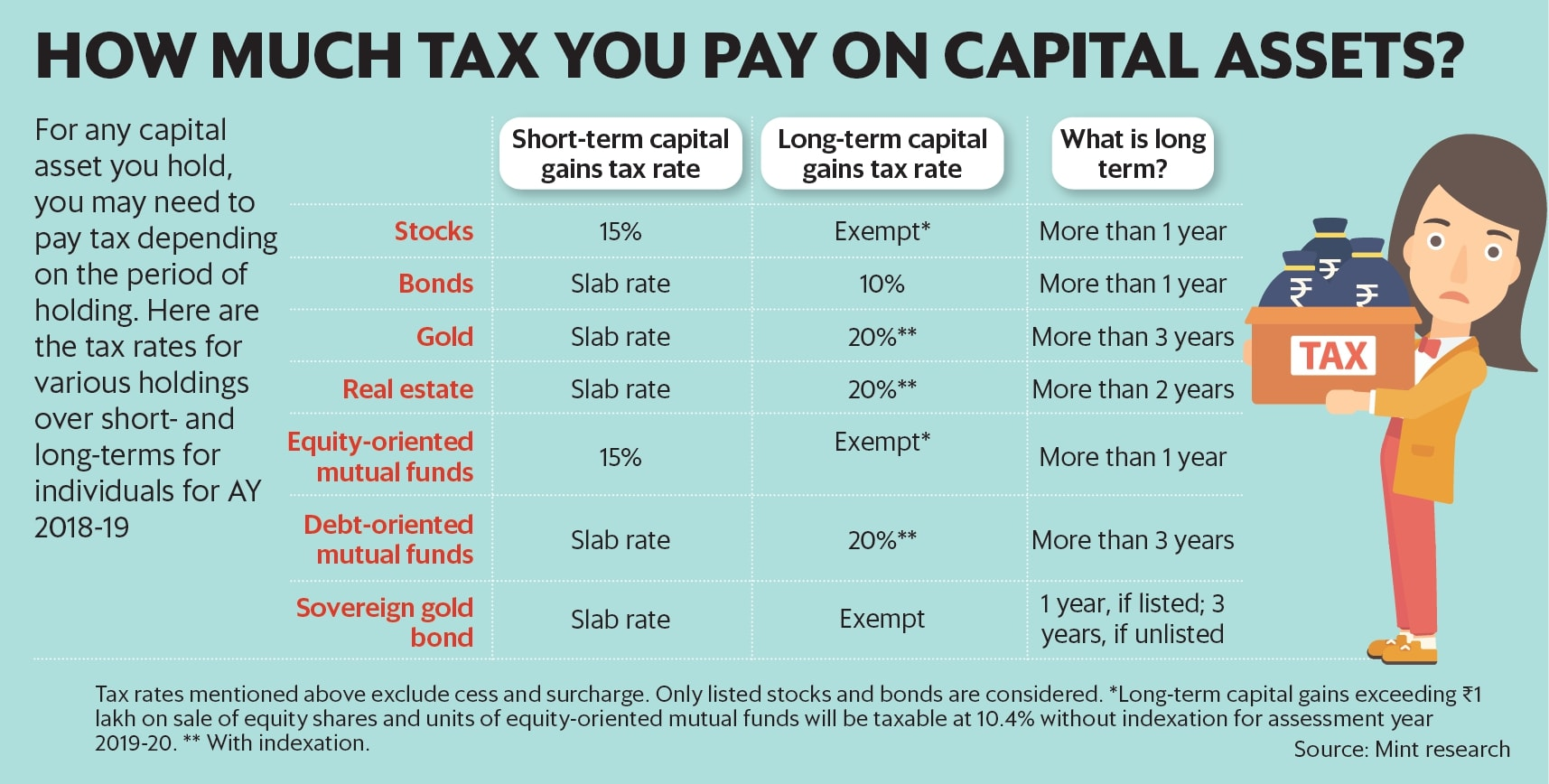 How To Disclose Capital Gains In Your Income Tax Return