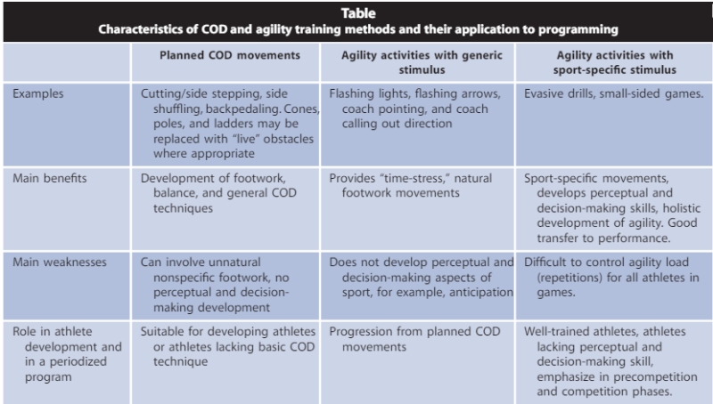 Characteristics of COD and Agility training methods and their application to programming