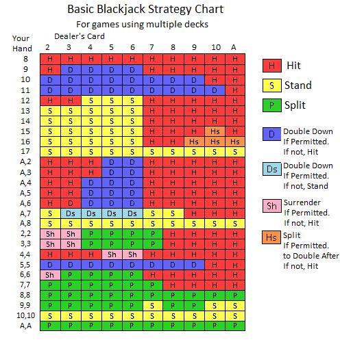 Basic Blackjack Betting