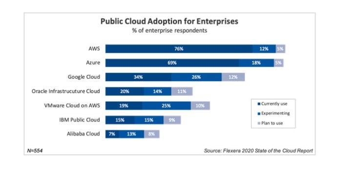Public cloud adoption for enterprises