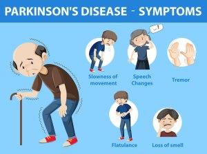 Parkinson's Disease - Early Symptoms, Treatments, and Risk Factors