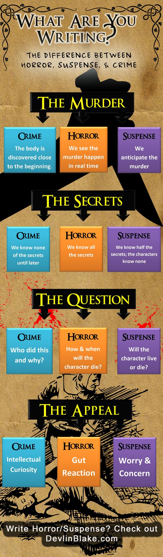 Mystery and Suspense Infographic