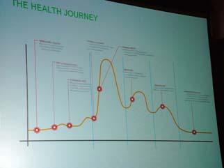 Health Journey 1