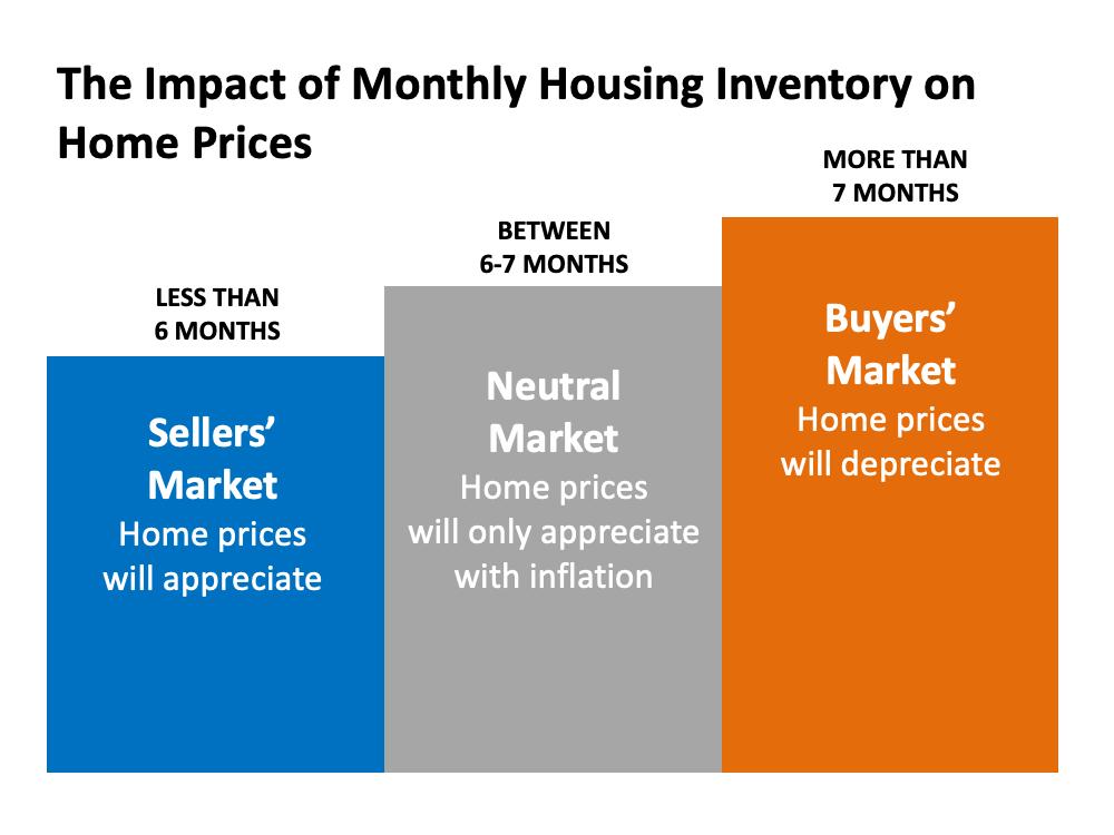 Infographic: Seller's Market