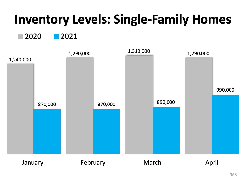 2020-2021 - graph of the existing inventory of single-family homes for sale