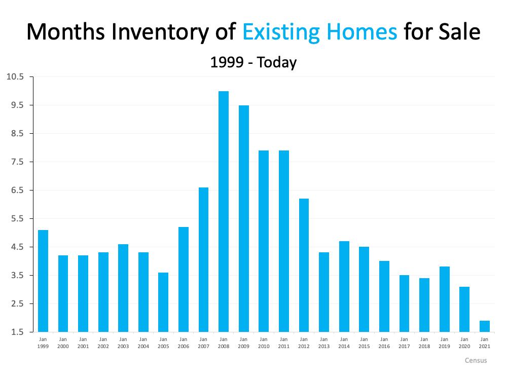 1999-2021 Housing Shortage