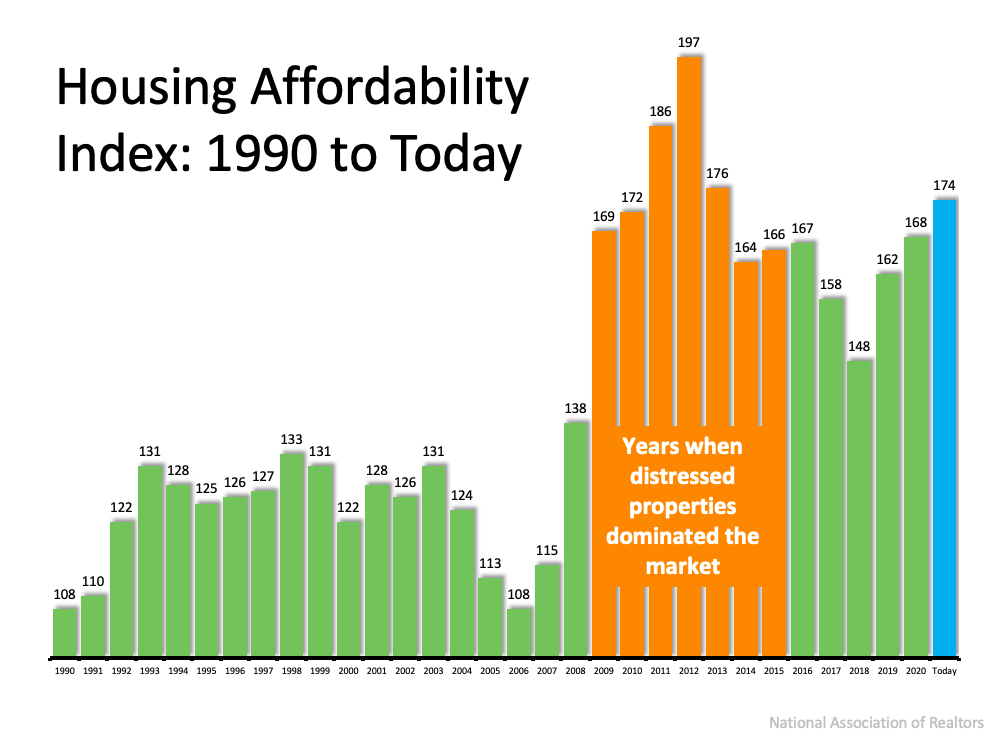 Housing affordability 1990 to today