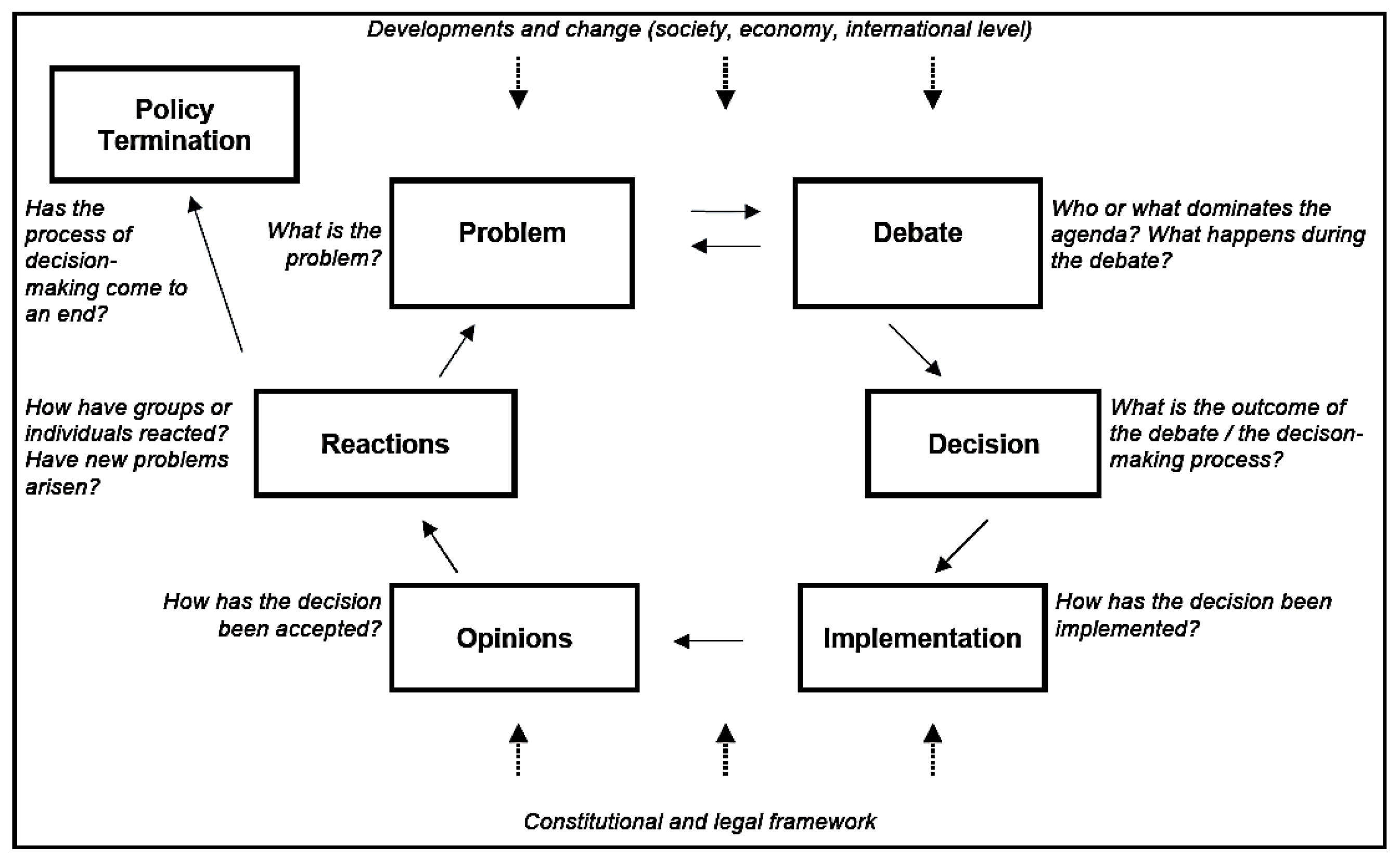 Student Handout 6 1 The Policy Cycle Model Politics As A