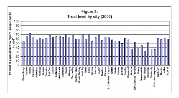 Trust level by city
