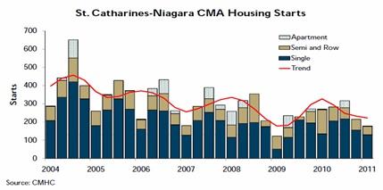 St. Catharines - Niagara CMA Housing Starts
