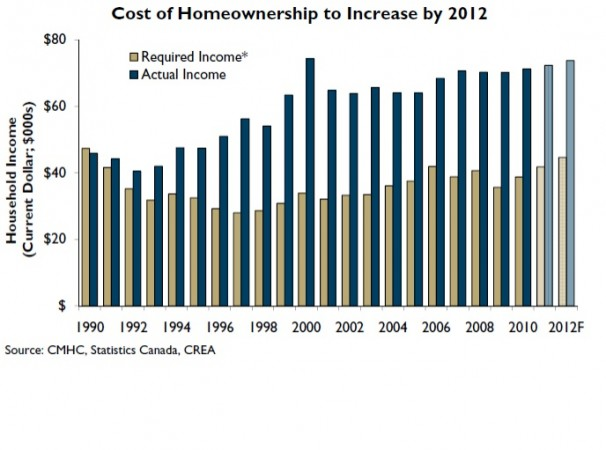 Cost of Homeownership