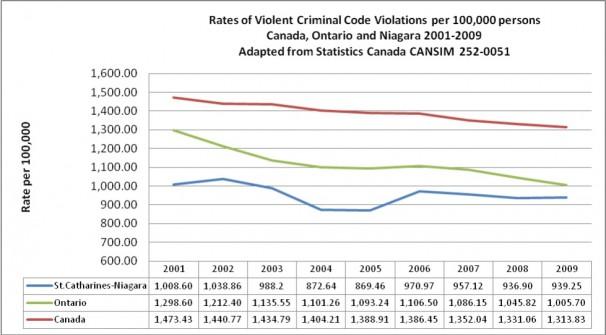 Rates of Violet Criminal Code Violations