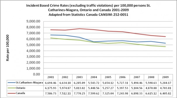 Incident Based Crime Rates (excluding traffic violations)