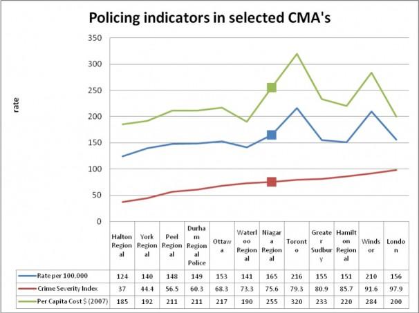 Policing indicators in selected CMAs