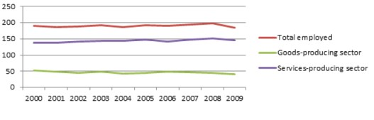 Employment Trends in St. Catharines - Niagara; 2000 - 2009