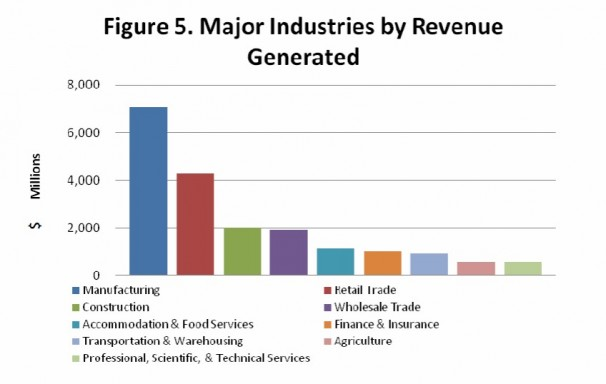 Major Industries by Revenue Generated