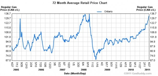 72 Month Average Retail Price Chart