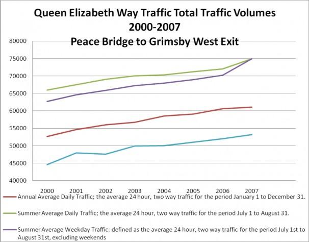 Traffic Volumes