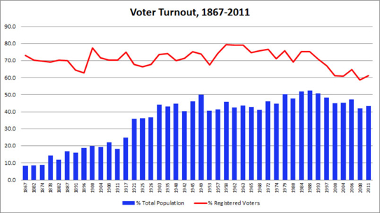 Historical Voter Turnout in Canadian Federal Elections & Referenda