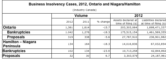 insolvencies filed by businesses by economic region