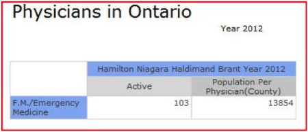 physicians in ontario