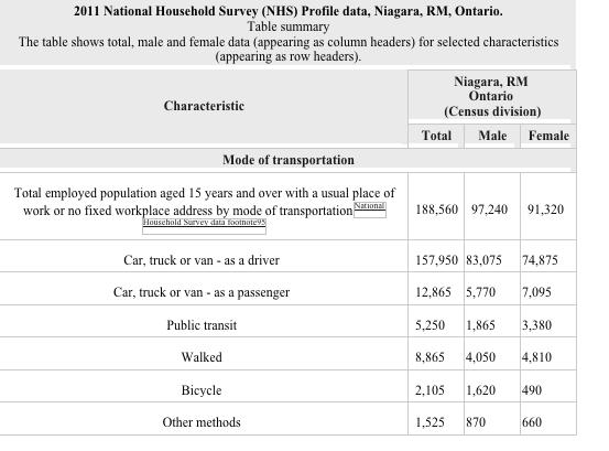 national household survey