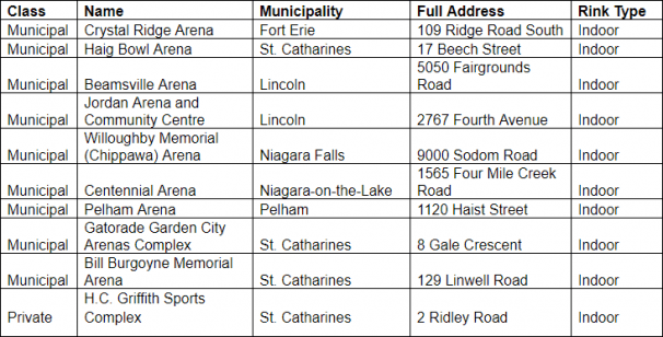 Arenas dataset from the Niagara Open Data Portal