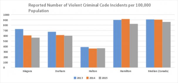 Reported Violet Incidents Population