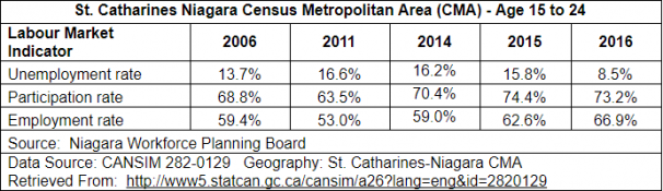 St. Catharines Niagara Census Age 15 to 24