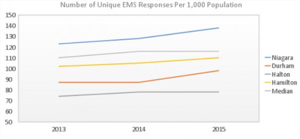 Unique EMS Responses
