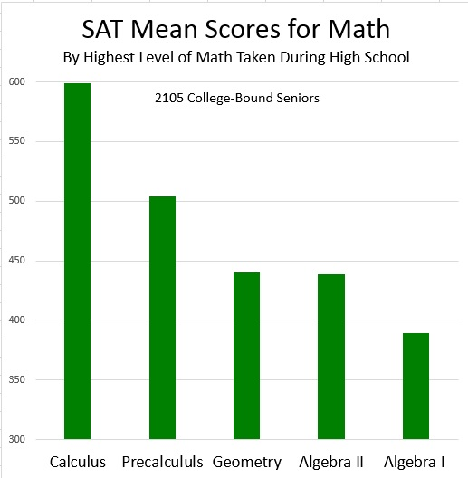 What is a SAT Essay and Why Do You Need It?