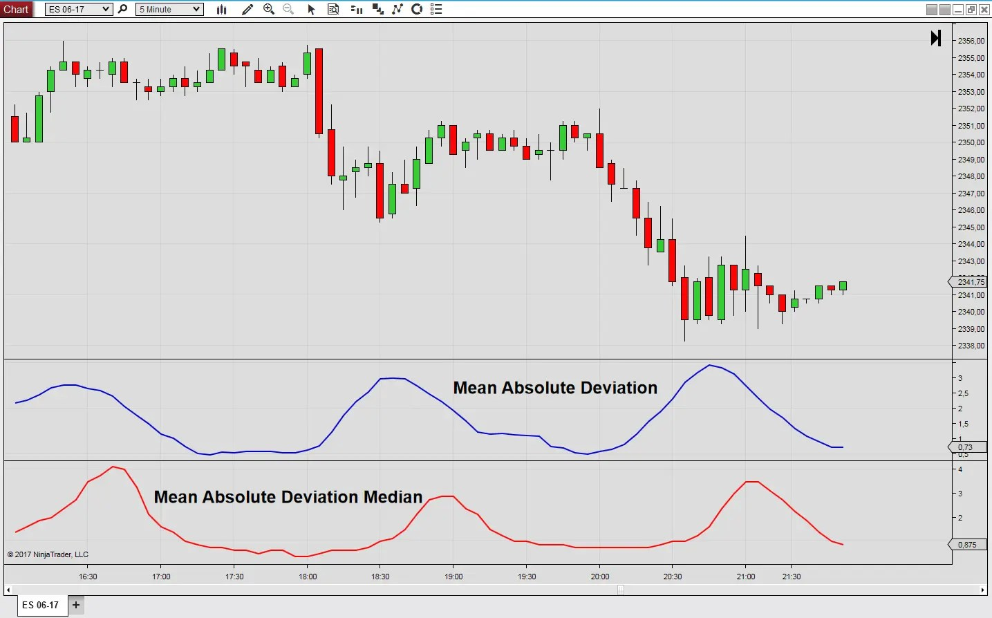 Mean Absolute Deviation Around The Median