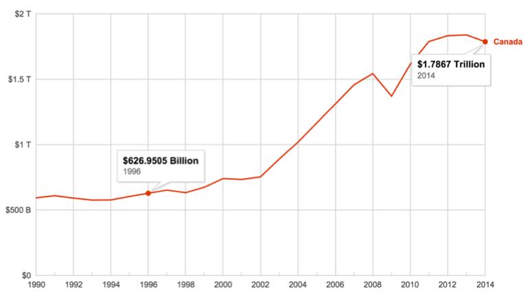 Figure 1 - Canadian GDP (World Bank, 2015)