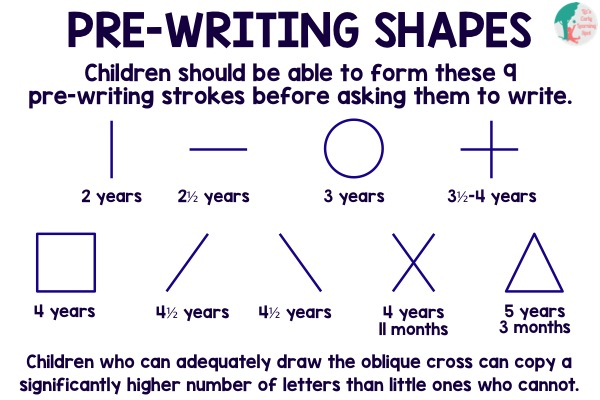Before children start writing they need to be confident with these strokes.
