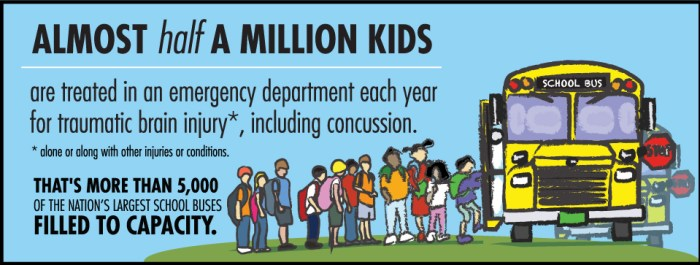 Let's help prevent concussion in young children by raising awareness and following this post's tips and suggestions!