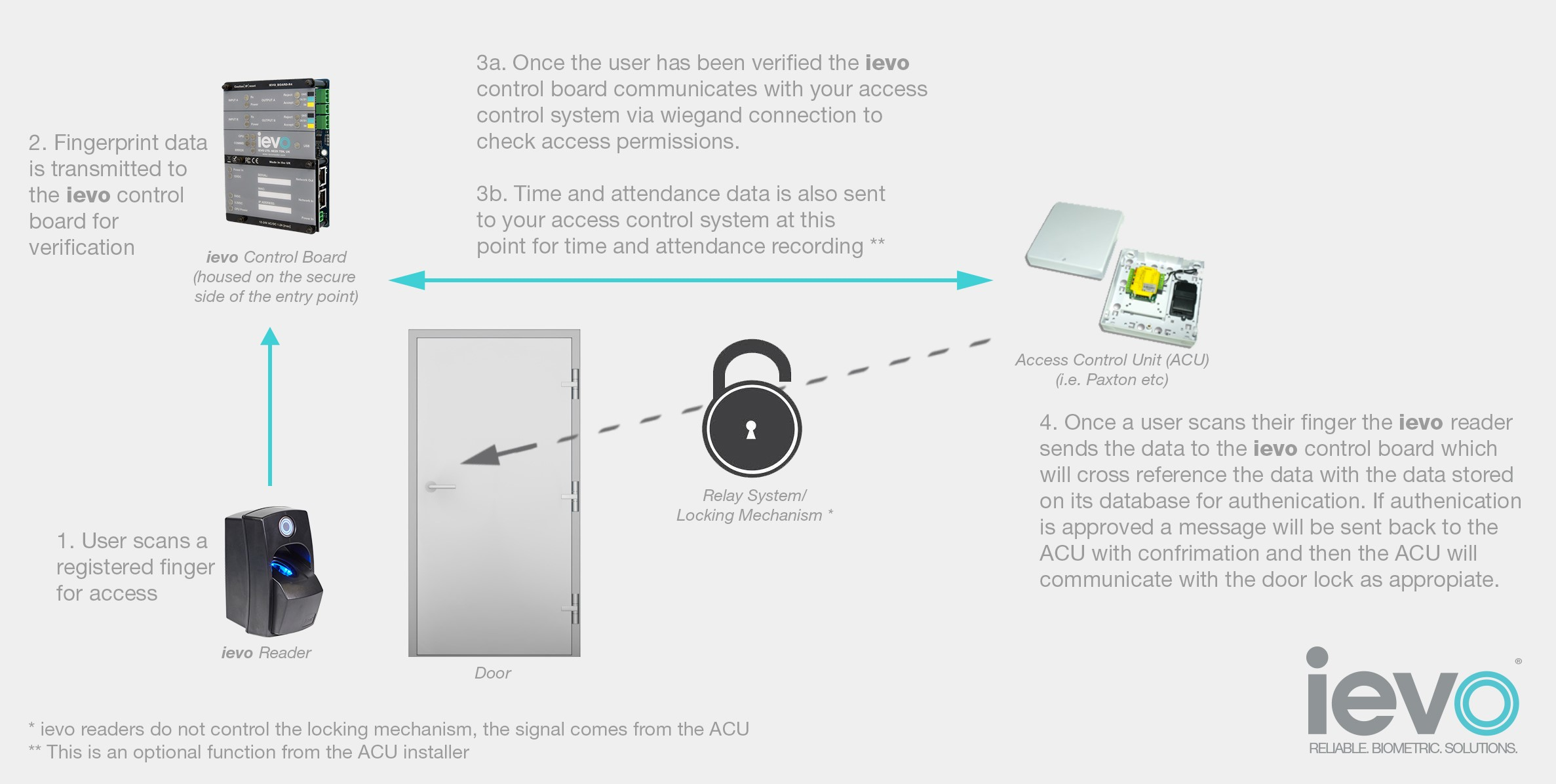 Integrated Biometric Access Control