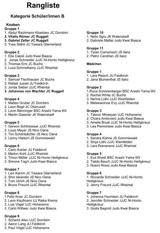Rangliste Schülerturnier 2019 Ruggell 3