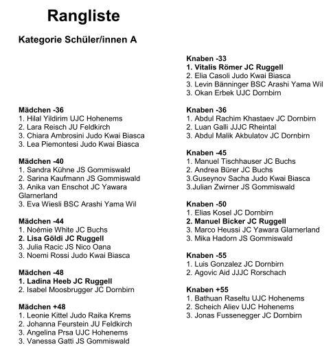 Rangliste Schülerturnier 2019 Ruggell 4