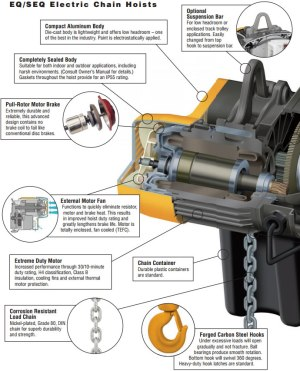 Harrington EQ Series Electric Hoist, EQM Series Electric