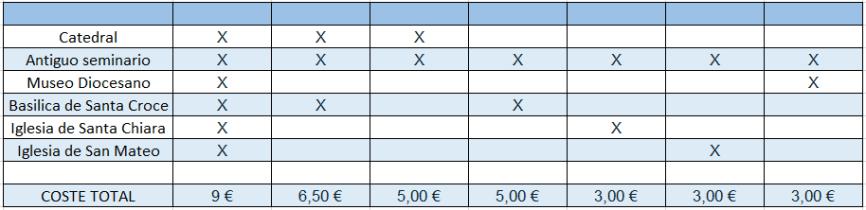 Precios y entradas a los monumentos
