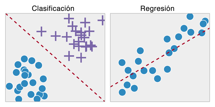 Clasificacion vs Regresion Machine Learning