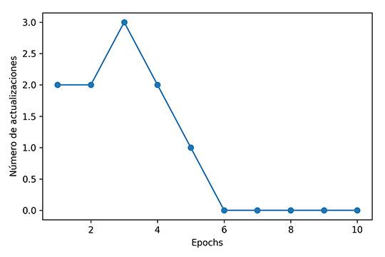 Grafico errores de clasificación