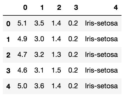 Ejemplo datos Iris dataset
