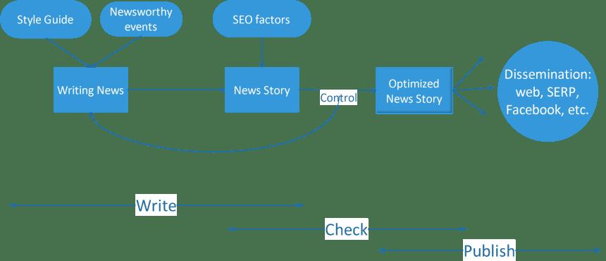 Diagrama del Framework sobre SEO de contenidos