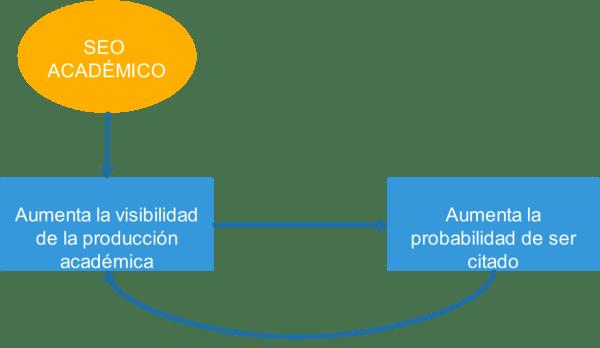Diagrama del SEO académico