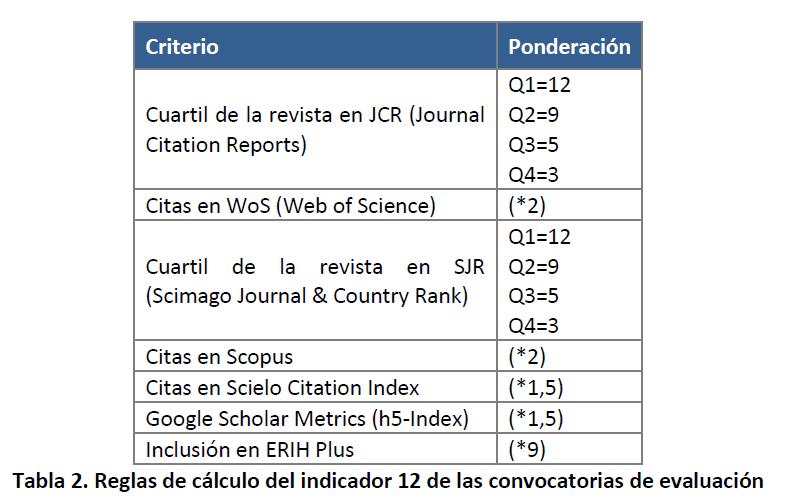 Tabla de la guía de evaluación de la calidad en revistas académicas