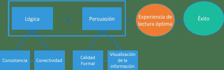 Diagrama de cajas del éxito en trabajos académicos uniendo lógica más persuación